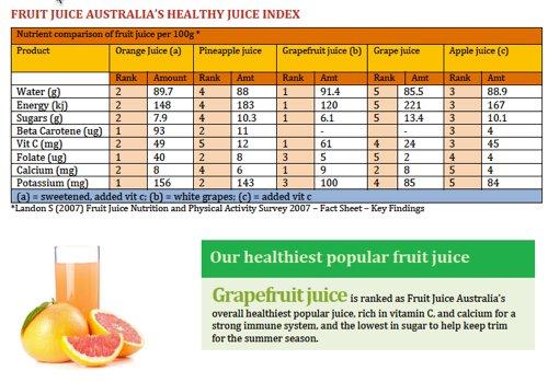 healthy juice index
