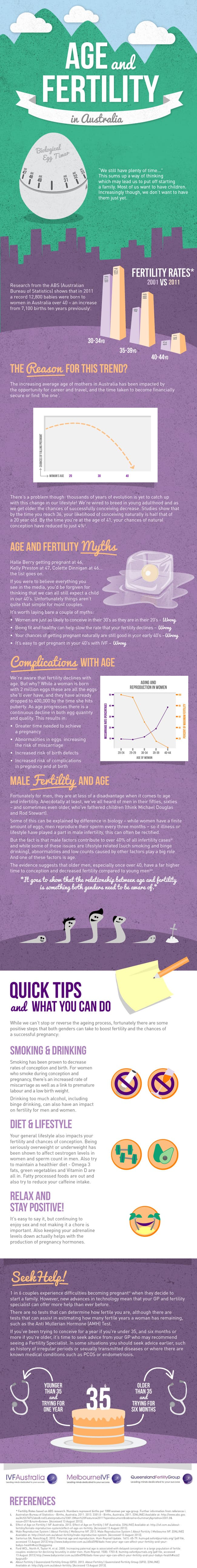 Fertility And Age in Australian Women – The Statistics and The Stories